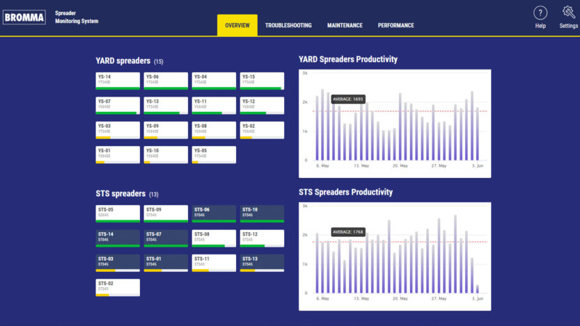 SMS, Bromma spreader monitoring system